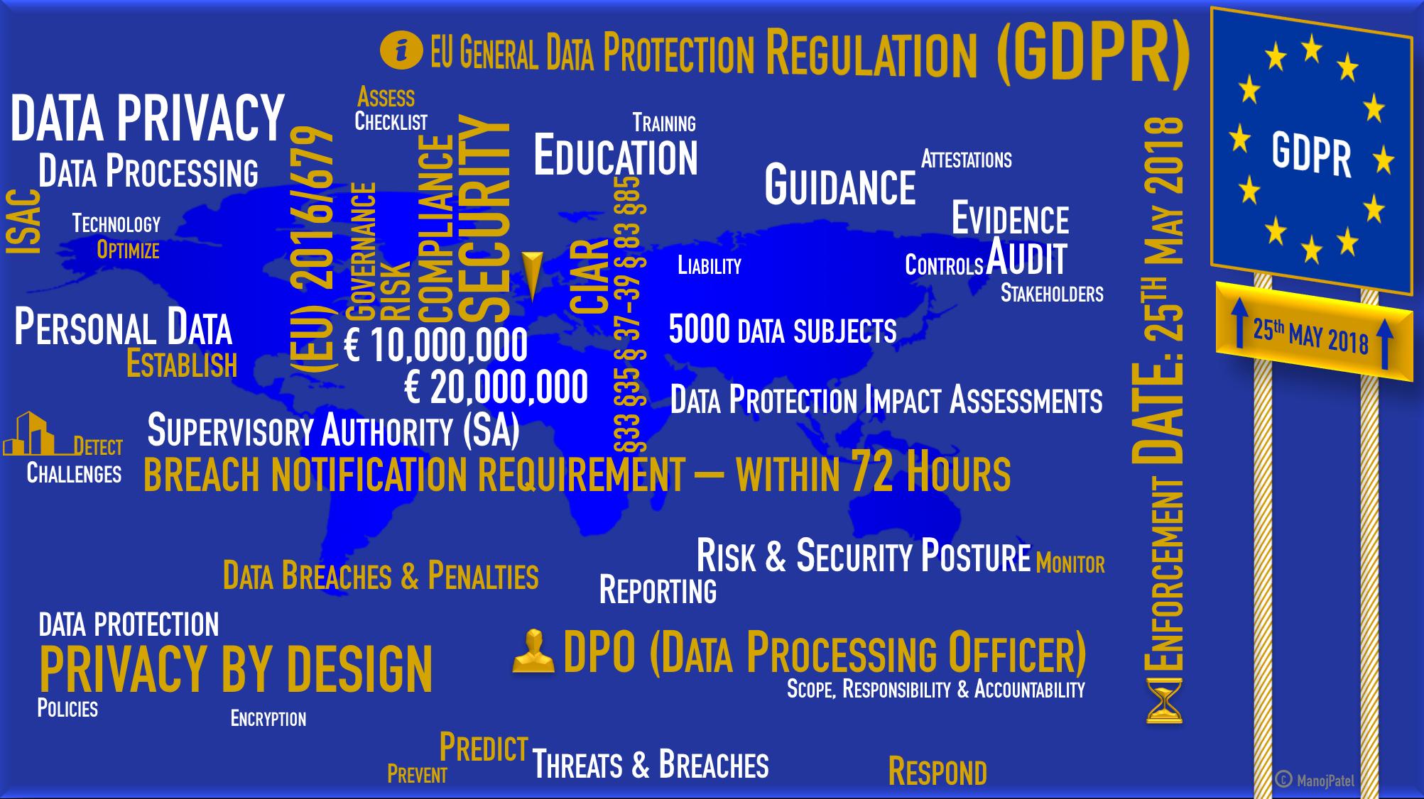 Manoj Patel's GDPR word image