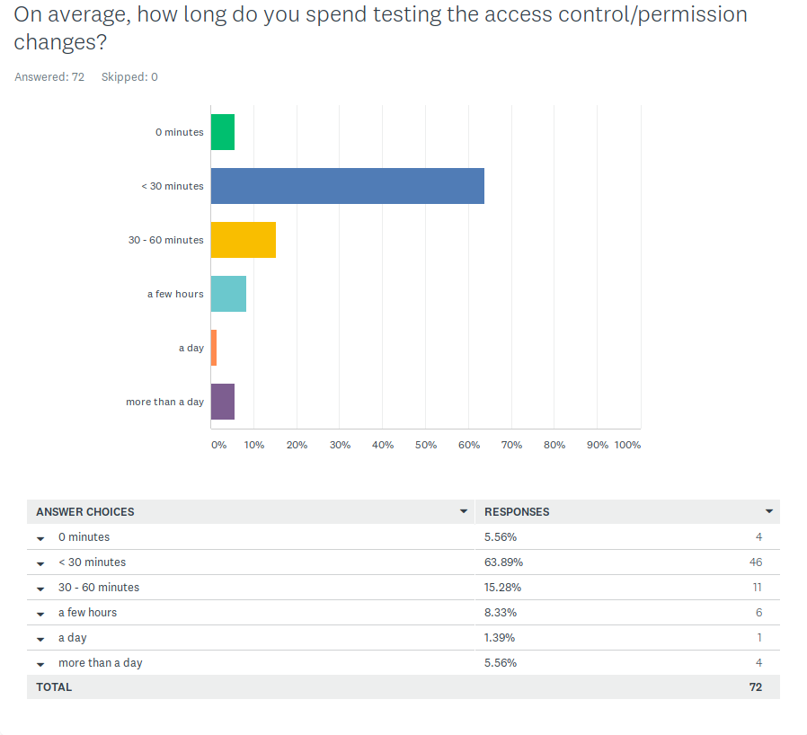 Q2 Metacoda Survey:  Access Control Permissions Testing Time