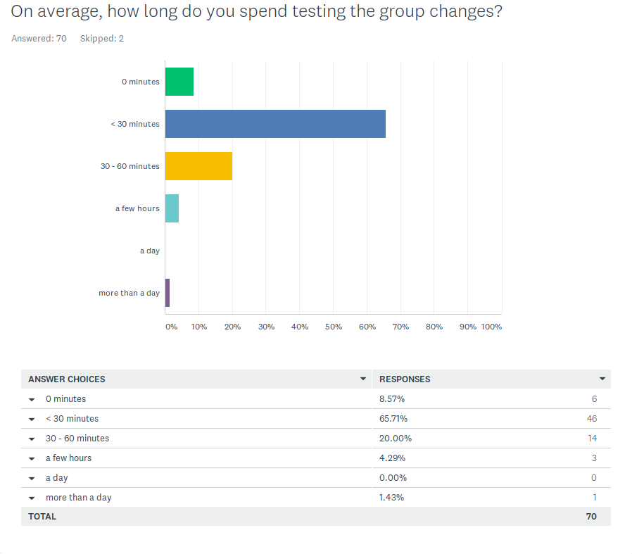 Q8 Metacoda Survey: Group Changes Testing TIme