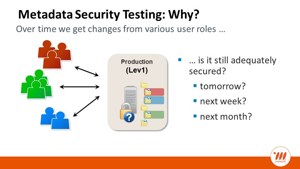 Metacoda Metadata Security Testing Production Changes